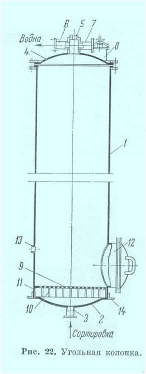 Угольные колонны для очистки самогона своими руками