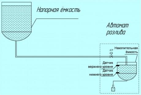 фильтрация водки, розлив водки